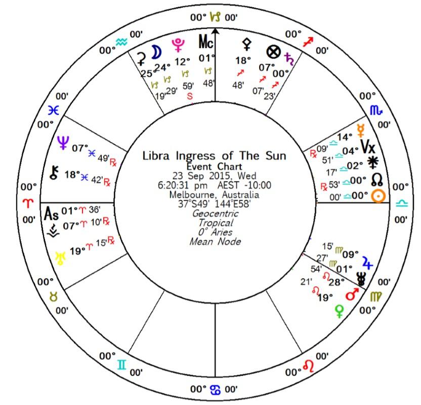 Libra Equinox | Australian Astrology Calendar, Astrology Forecasts