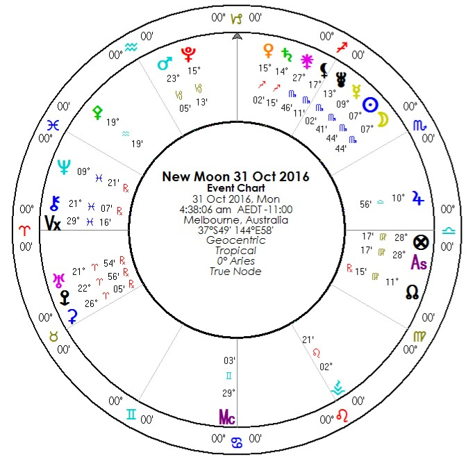 Astrology dates in Sydney