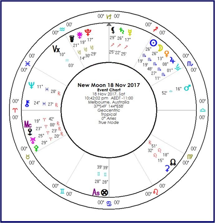 Scorpio New Moon | Australian Astrology Calendar, Astrology